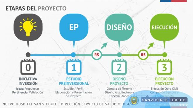 presentaciÓn proyecto nuevo hospital para san vicente ilustre