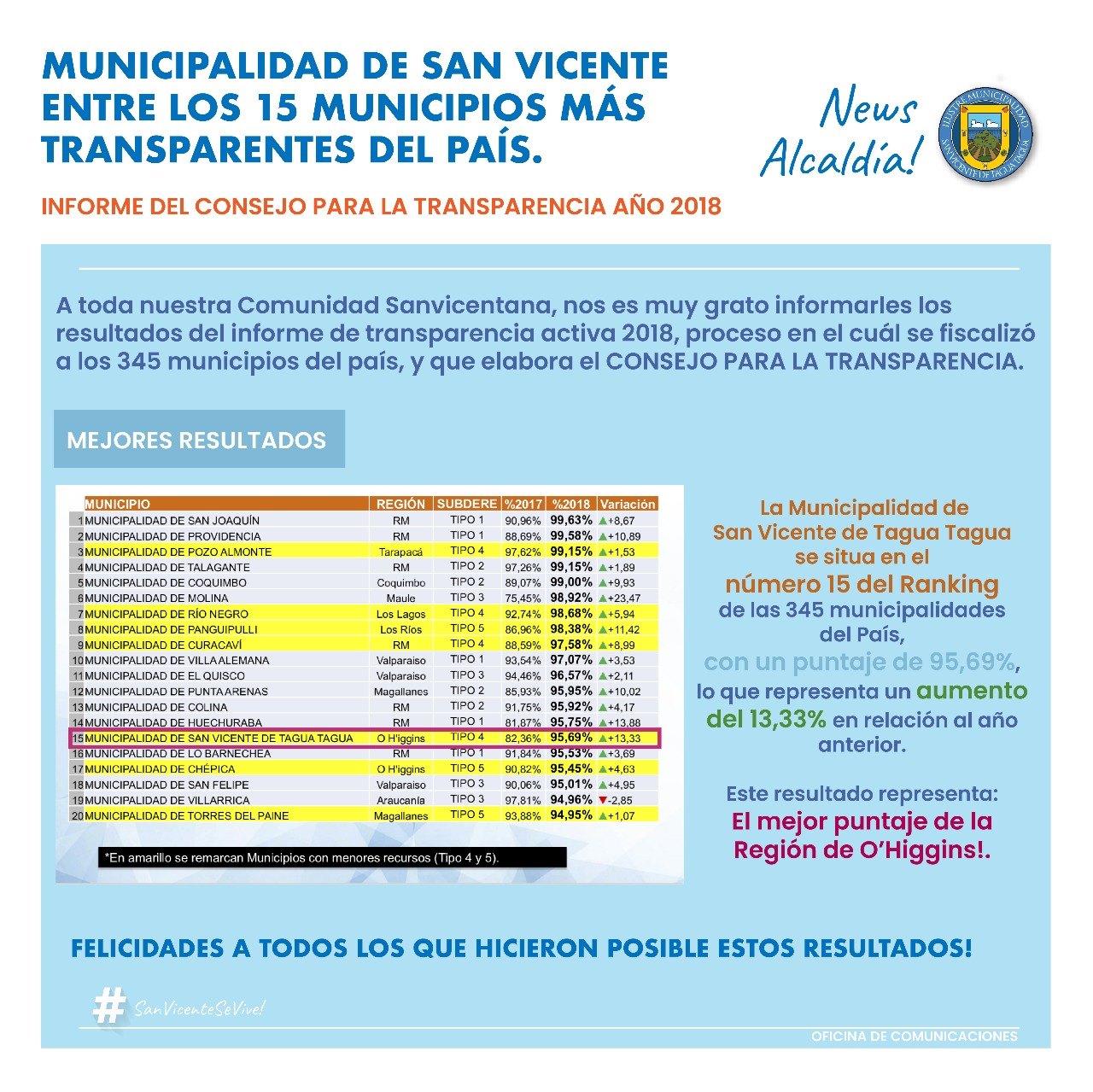 Nuestra Municipalidad dentro de las 15 mas Transparentes del país